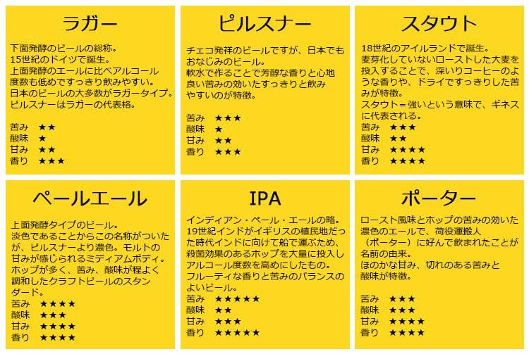 代表的な6つのビールの種類